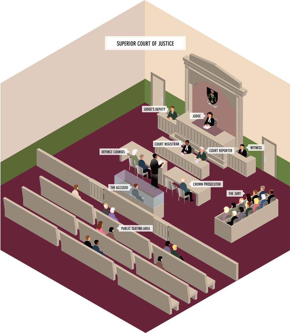Superior Court Of Justice Sample Courtroom Layout Your