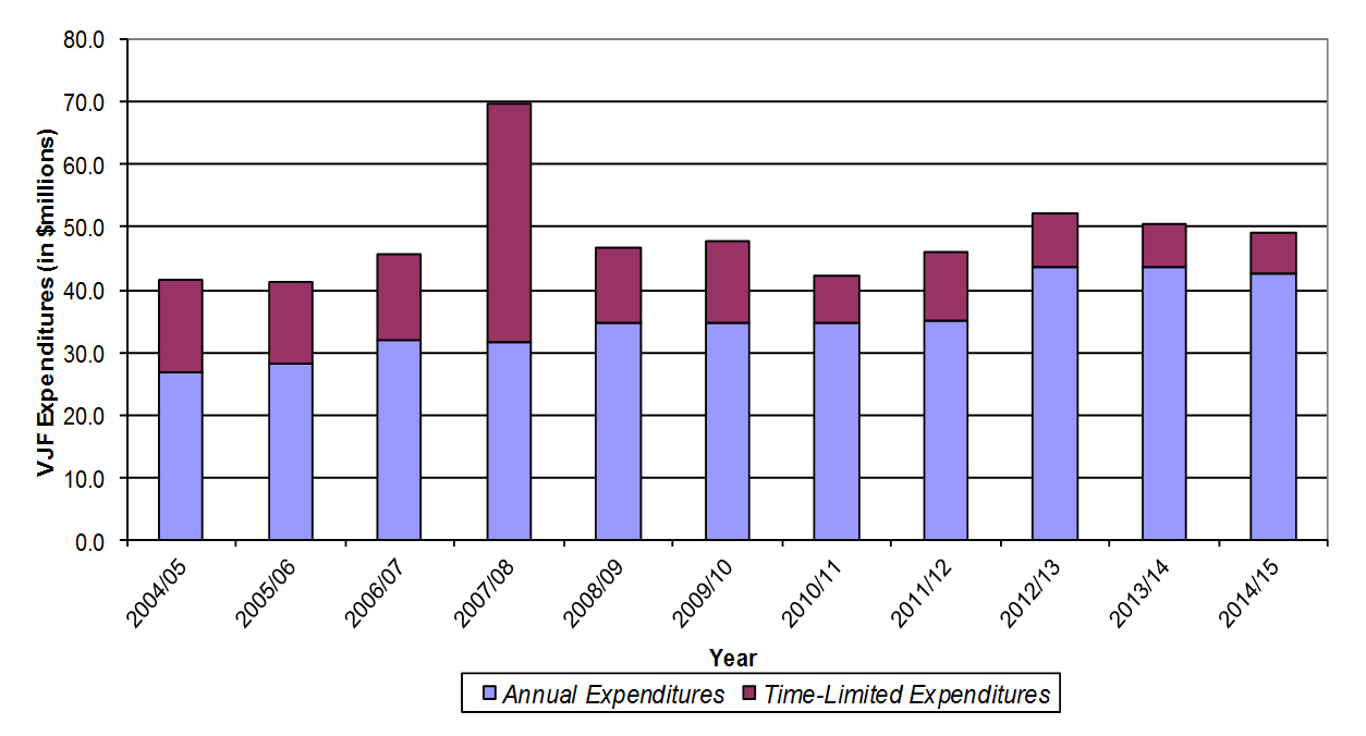 A graph showing actual VJF expenditures since 2012/13