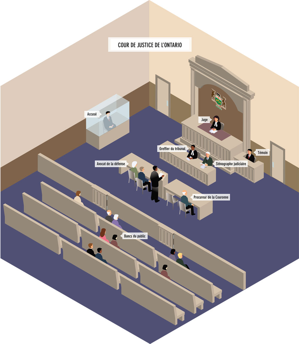 Ontario Court of Justice Sample Courtroom Layout | Your ...